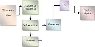 Disinfection Of Primary Municipal Wastewater Effluents Using