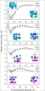 Molecular Dynamics With Origin Graphs