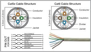 cat6e wiring diagram wiring diagram schematics baudetails info patch cable cat5 vs cat6 nodasystech com rj45 pinout wiring diagrams
