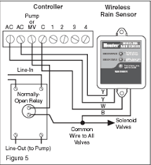 orbit rain sensor wiring diagram wiring diagram how to connect hunter solar sync rain sensor rachio gen2 system orbit sprinkler wiring diagram