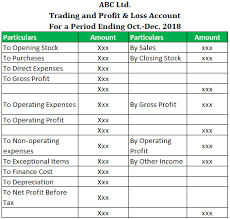 P And L Format Profit And Loss Statement Format Annual Monthly P L Formats