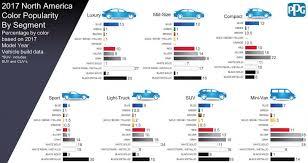 Where Have All The Colors Gone A Car Dealer Explains