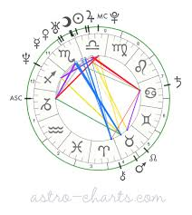Astro Beak The Vma Stars Birth Charts