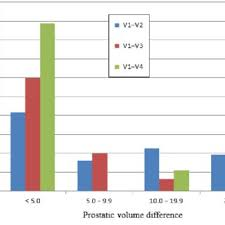 V1 V2 V3 Chart Chart Showing Difference In Prostate Volume Measured At