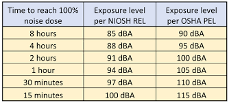 Osha Noise Exposure Chart Occupational Noise Exposure Interior Finish Contractors