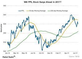 Analyzing Ppls Chart Indicators Ahead Of Its 2q17 Earnings