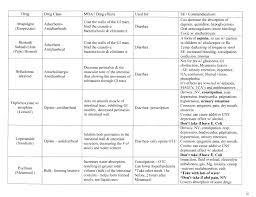 Pharmacology Tables Nursing Student Pharm Help