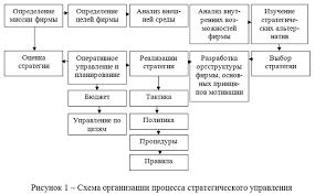 Разработка инновационной стратегии современного предприятия  102813 2316 2 Разработка инновационной стратегии современного предприятия