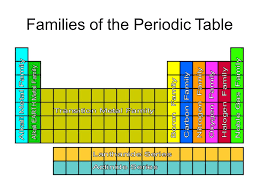 Be able to read and understand the block The Periodic Table. - ppt ...