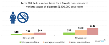 As a general rule life insurance costs increase in line with how old you are. Life Insurance For People With Diabetes Costs Expert Tips