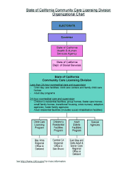 Fillable Online State Of California Community Care Licensing