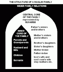 family life in islam notes