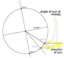 Latitude And Longitude 5 5