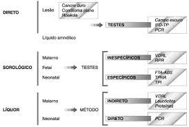exame fta