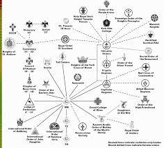 Masonic Degree Chart 17 Problem Solving Freemason Organization Chart