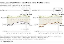 wealth inequality has widened along racial ethnic lines since end  wealth inequality by race