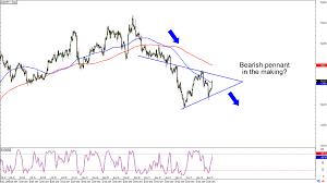 Aud Jpy Chart Chart Art Trend And Range Setups On Gbp Usd And Aud Jpy