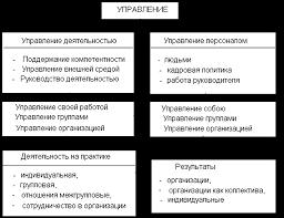 Менеджмент Организация труда и роль руководителя Курсовая работа   aup ru books m26 11