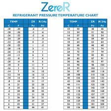 Ac Temp Pressure Chart R1234yf Pressure Temperature Chart Best Picture Of Chart