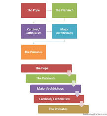 The Hierarchy Of The Catholic Church Chart Catholic Religious Hierarchy Chart Catholic Priest Hierarchy