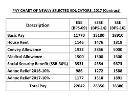 Bps 2017 Chart