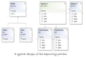 Repository Pattern Beauteous How To Implement The Repository Design Pattern In C InfoWorld