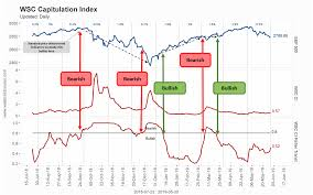 Charts Traders Must See Examples Of Our Indicators Tools