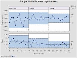 shewhart control charts sas qc software statistical process control