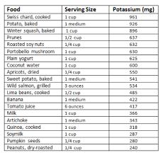 Nutrition Divas Potassium Cheat Sheet