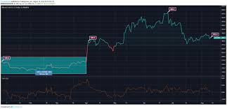 Bitcoin Cash Price Analysis Bchs Ytd Performance Is