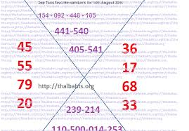 Thai Lottery Result Chart 2014 Thai Lottery Results 16 August 2014 Check Online Thaibahts