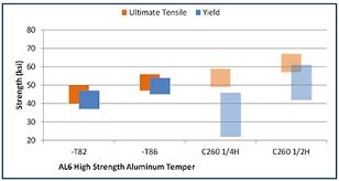 Copper Alternative High Strength Aluminum Hsa