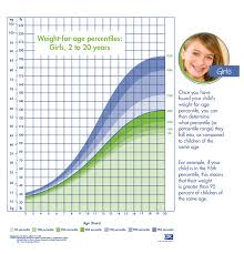 Weight Chart By Age Girl Girls Weight For Age Percentile Chart Obesity Action Coalition