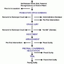 Criminal Process Chart The Criminal Justice Process Morris County Prosecutors Office