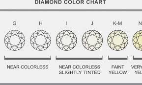 Color Chart For Diamond Yellow Diamond Clarity Chart World Of Charts And Lists Diamond
