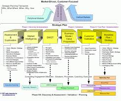 Financial Planning Business Models – Strategic Business Planning ...