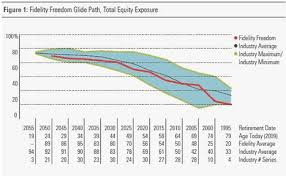 Vanguard Glide Path Chart How Does Your Target Retirement Funds Glide Path Compare