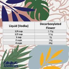 Diy Homemade Cannabis Tincture Recipe Emma Andrews