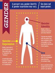 best sex vs gender images gender gender roles  community post understanding crossdressing gender fluidity and why it s not a problem