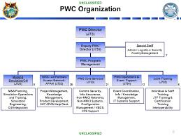 Pacific Warfighting Center Pwc Ppt Download