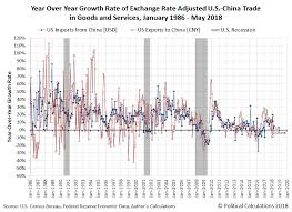 Decelerating Trade Growth Between China And The U S