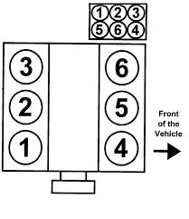similiar ford 3 8 firing order keywords 1990 audi 200 2 2l fi turbo sohc 5cyl repair guides firing orders
