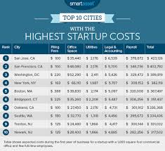 The Cheapest Cities To Start A Business Cbs News