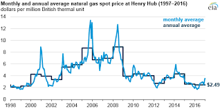 Gas Prices Chart From 2000 To 2012 Natural Gas Prices In 2016 Were The Lowest In Nearly 20