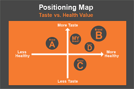 Marketing Positioning Chart Positioning Map Can Reveal Your Competitive Advantage