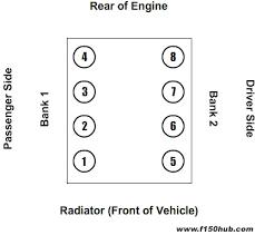 l l modular v cylinder map engine banks ford 4 6l and 5 4l cylinder map