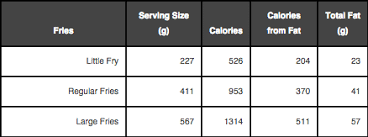 Nutrition Charts For Restaurants 15 Shocking Nutrition Facts From Your Favorite Fast Food