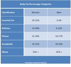 Body Fat Chart Copperhead Crossfit