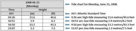 58 Particular High And Low Tides Chart