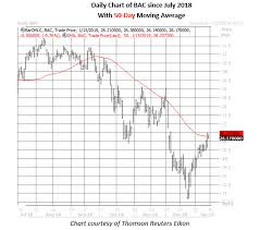 Bank Of America Stock Price Chart Bank Of America Options Price In Big Earnings Reaction